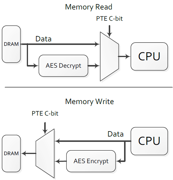 AMD Zen Processors Feature Impressive Hardware Encryption Not