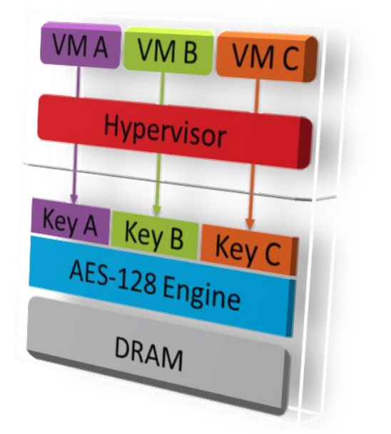 amd-zen-sve_03-aes-engine