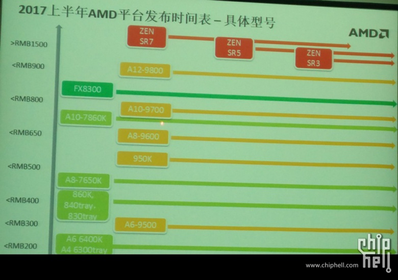 amd-zen-summit-ridge-processors-sr7-sr5-sr3