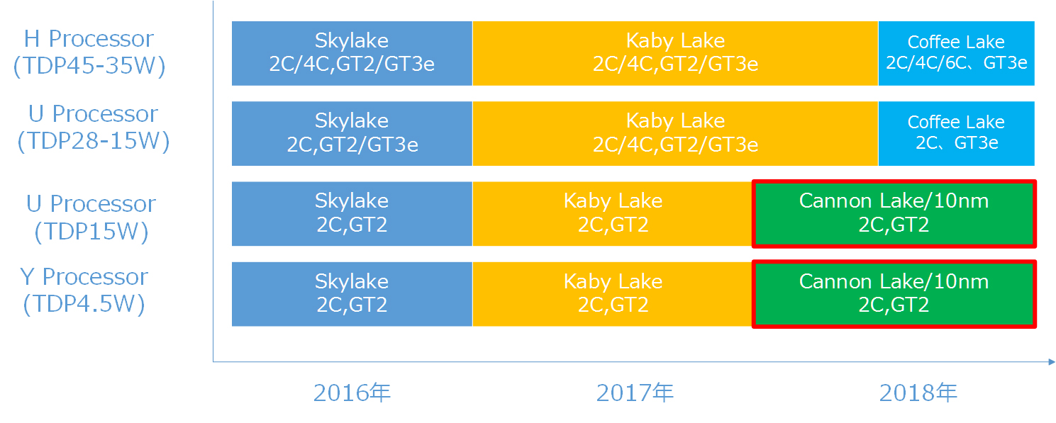 intel-coffee-lake-roadmap