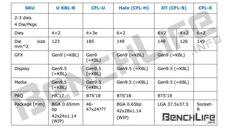 intel-coffee-release-schedule