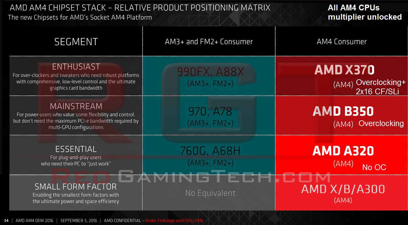 am4-summit-ridge-motherboard-platforms