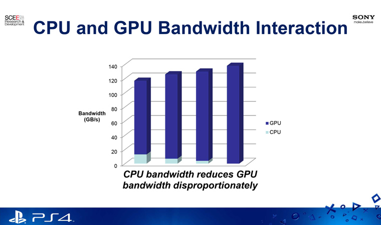 ps4-memory-bandwidth-usage