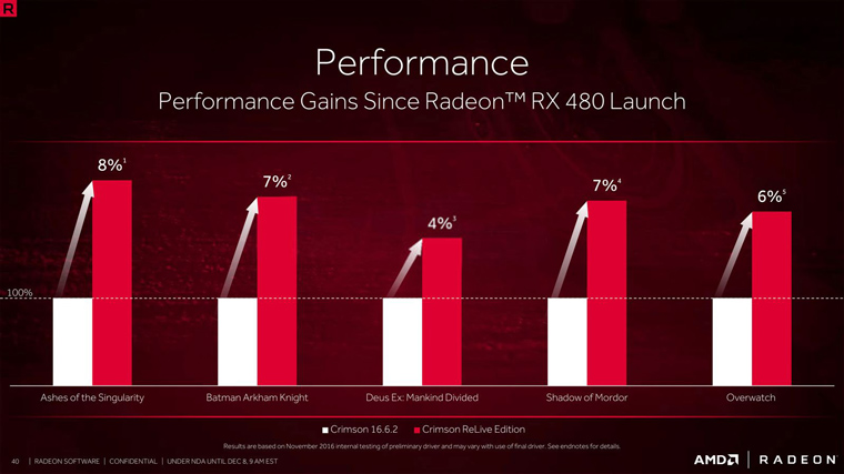amd-crimson-relive-performance-graph-rx-480