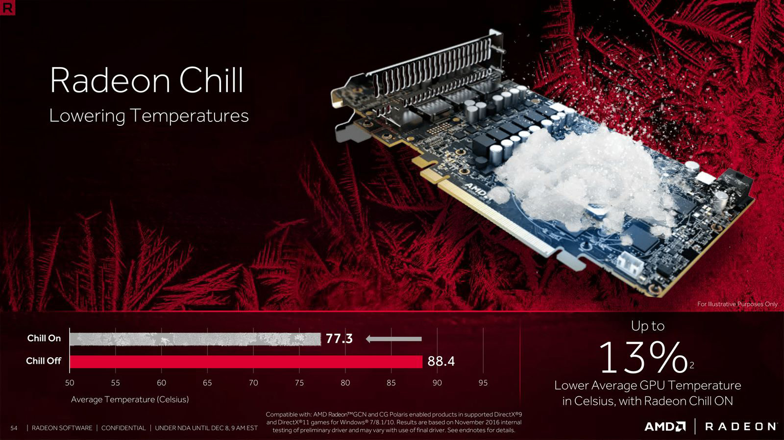 AMD Crimson Relive Driver Analysis - A Leap Forward For Radeon