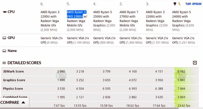 raven-ridge-2200u-2400g-2300u-benchmark