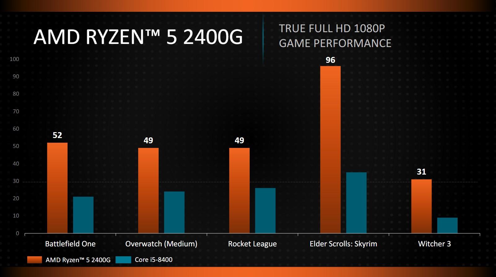 ryzen-2400-g-performance