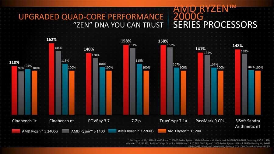 AMD-Ryzen-Vega-CES-2018-PR-2
