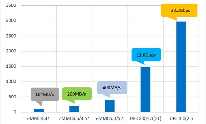 JEDEC-UFS-3.0-comparison
