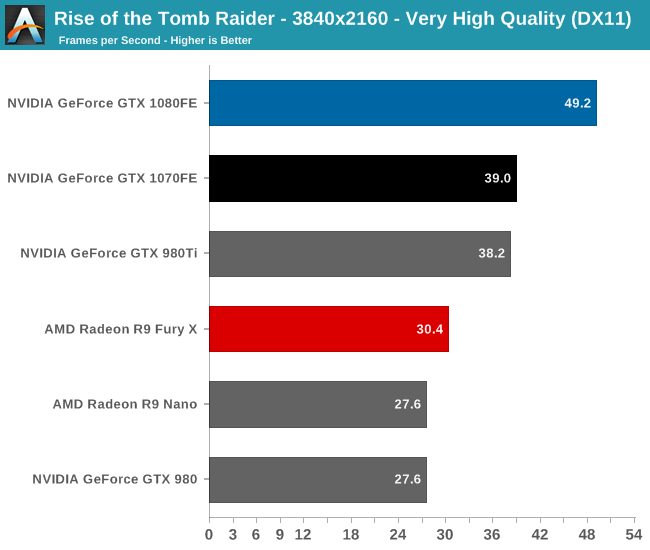 Checkout the 980 Ti being thrashed by the GTX 1070. Credit AnAndTech