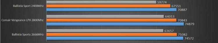 ballistix-sport-aida-benchmark