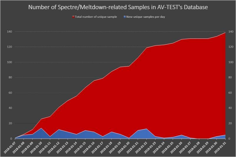 spectre-meltdown-chart-en