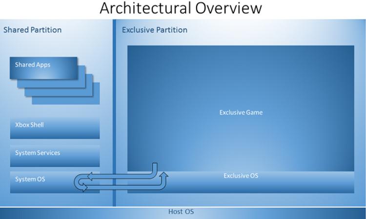 xbox-one-operating-system-architecture-diagram-sdk-leak