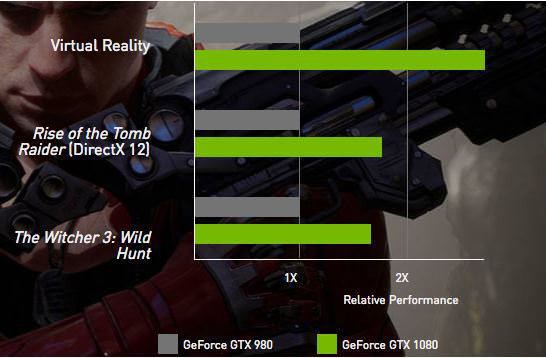 Leaked GeForce RTX 2070 / RTX 2080 Benchmark Faster Than GTX 1080 Ti