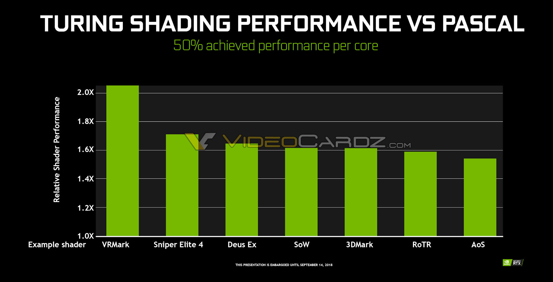 Leaked Geforce Rtx 2070 Rtx 2080 Benchmark Faster Than Gtx 1080 Ti on 3dmark