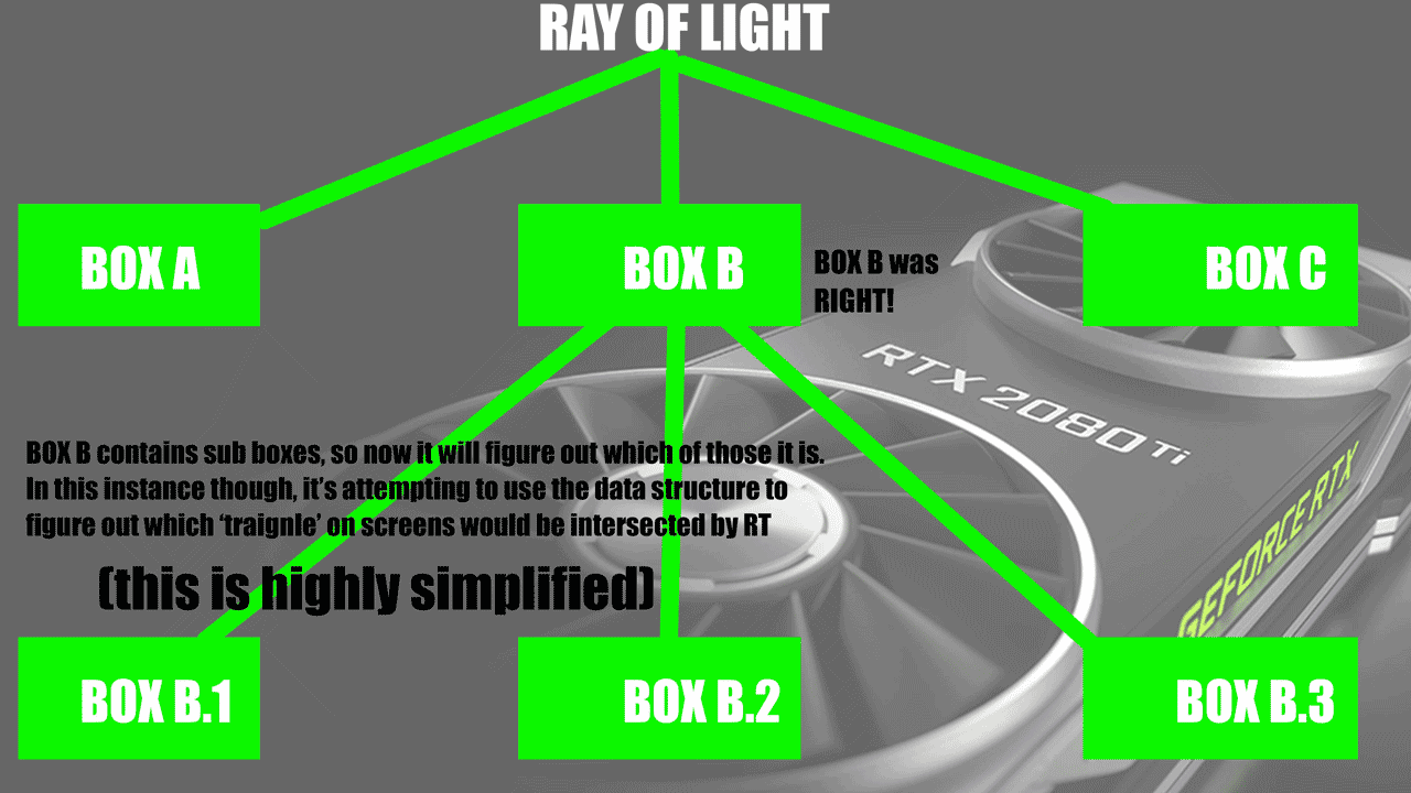 GeForce RTX - Analysis & How Ray Tracing & DLSS Works | Part 1