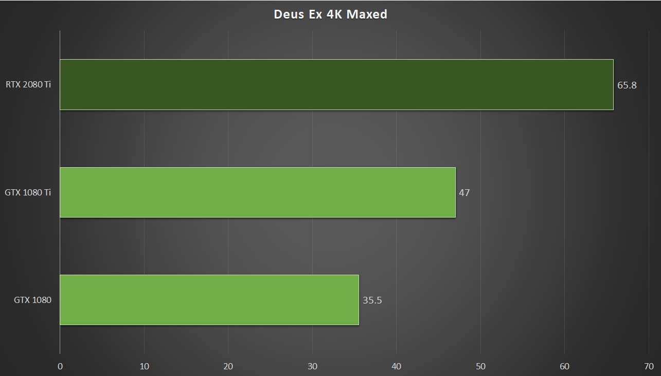 ... and compared that against what we can grab from a GTX 1080 Ti, we have  the following results of our (in theory) RTX 2080 Ti graphics card.