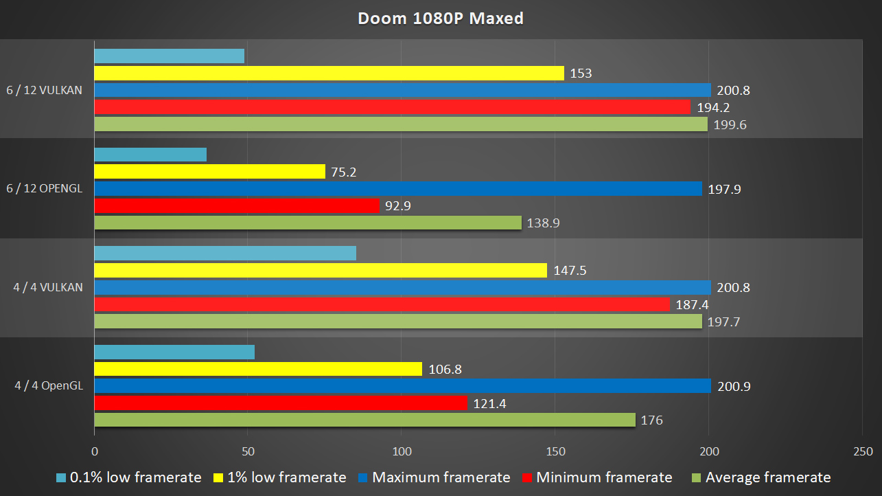 How Much Does DX12 REALLY Improve Performance? | DirectX 12 vs