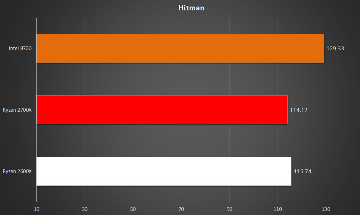 MSI B450 Gaming Pro Carbon AC & Ryzen 5 2600X Review RedGamingTech