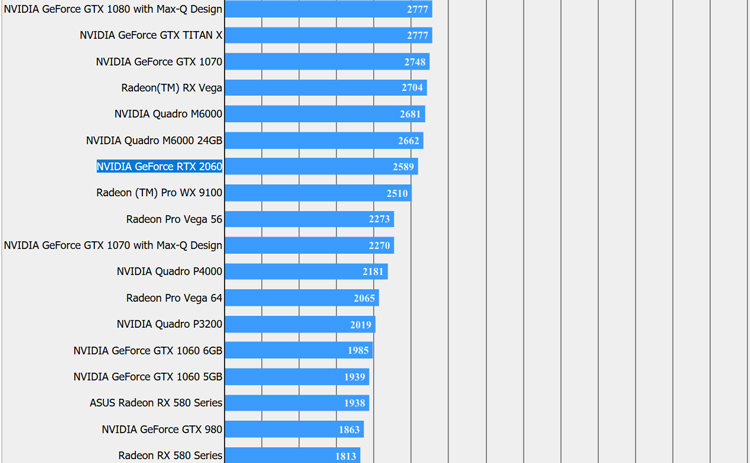 Nvidia GeForce RTX 2060 Benchmark Leaks Out RedGamingTech