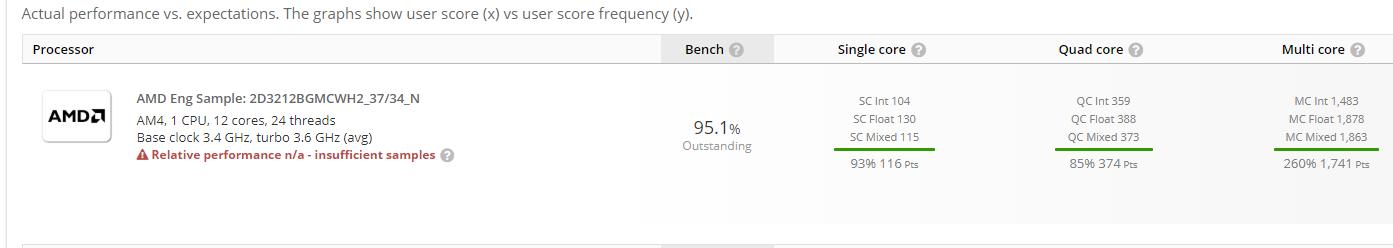 AMD 12 Core Ryzen 3000 CPU Benchmark & Specs Spotted RedGamingTech