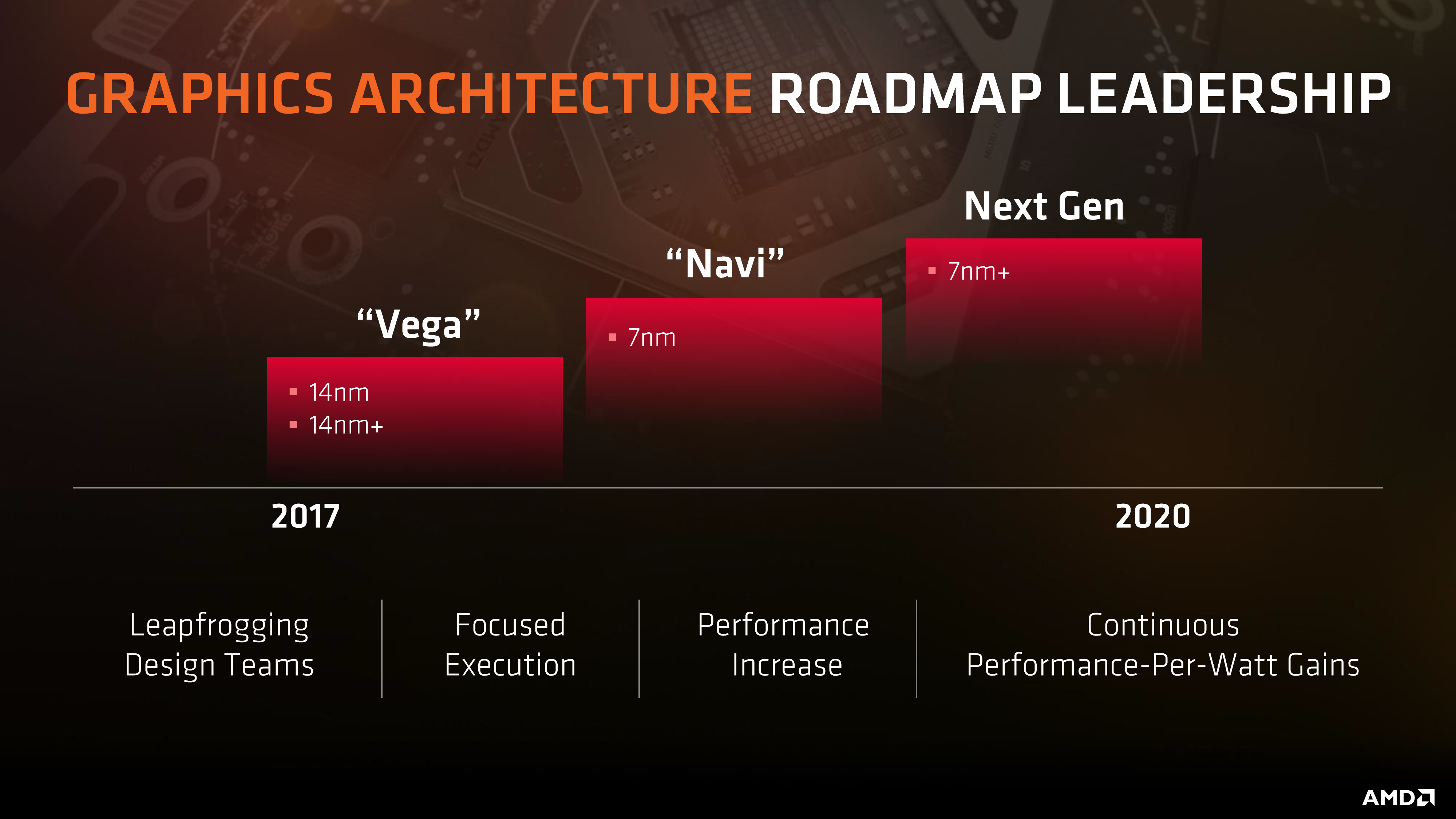 AMD Arcturus & Navi 12/14 Support Appears In Linux RedGamingTech