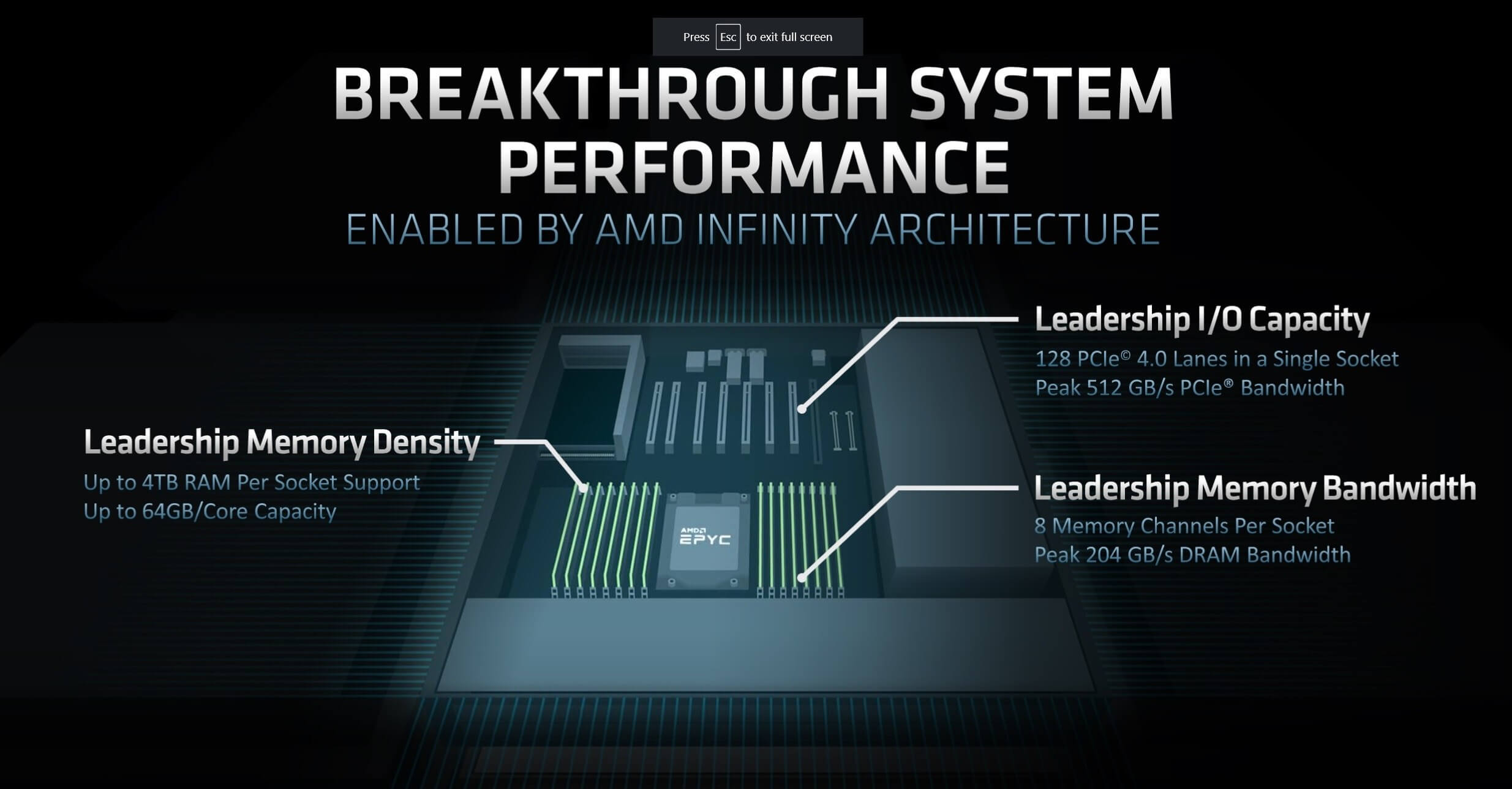 AMD Launches Rome | Crushing Performance & Value RedGamingTech