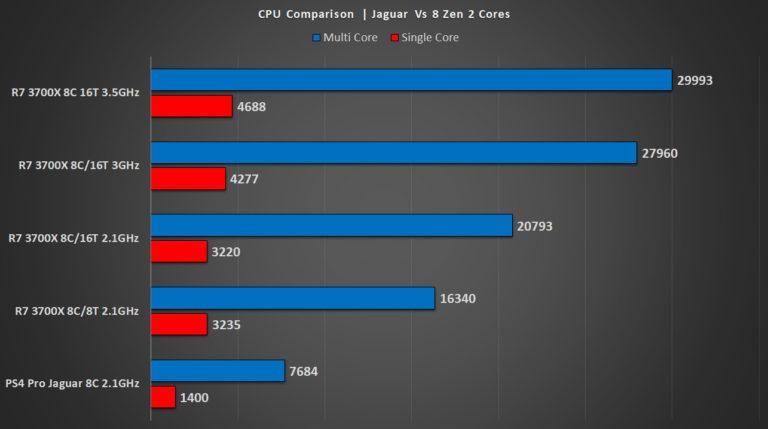 Comparan el rendimiento de las CPU de la actual y la próxima generación de consolas 2