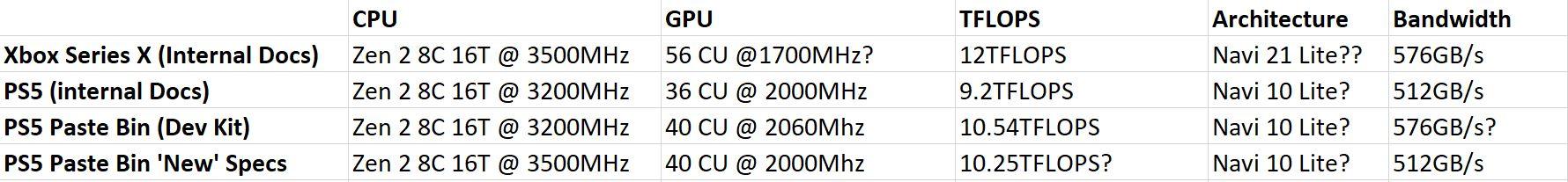 Comparan el rendimiento de las CPU de la actual y la próxima generación de consolas 1